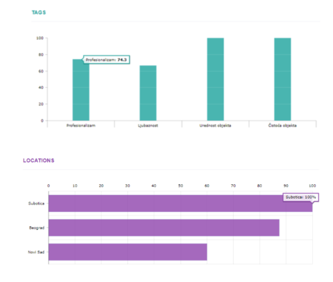 S2. Live izveštavanje - rezultati u toku talasa prema kategorijama i tagovima