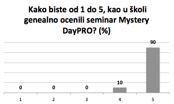 Mystery Day PRO